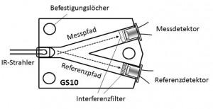 GS10 Schema