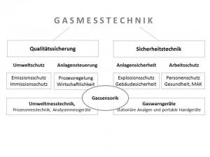 Gasmesstechnik Einteilung