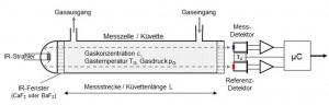 IR-Fotometer