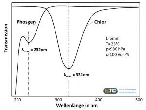 Phosgen+Chlor