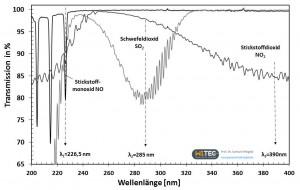 UV-Gasspektren