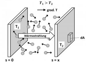 WLD-Prinzip