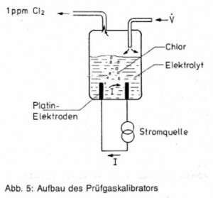 Cl2 Generator