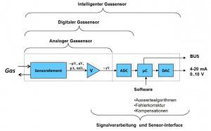 Gassensor-Struktur